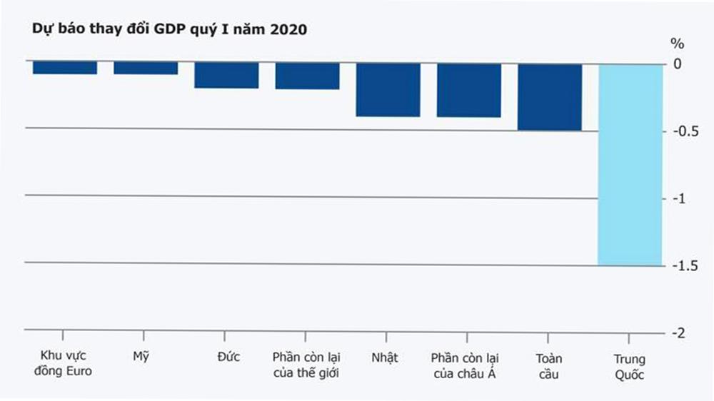 COVID-19 có thể đè bẹp kinh tế toàn cầu?