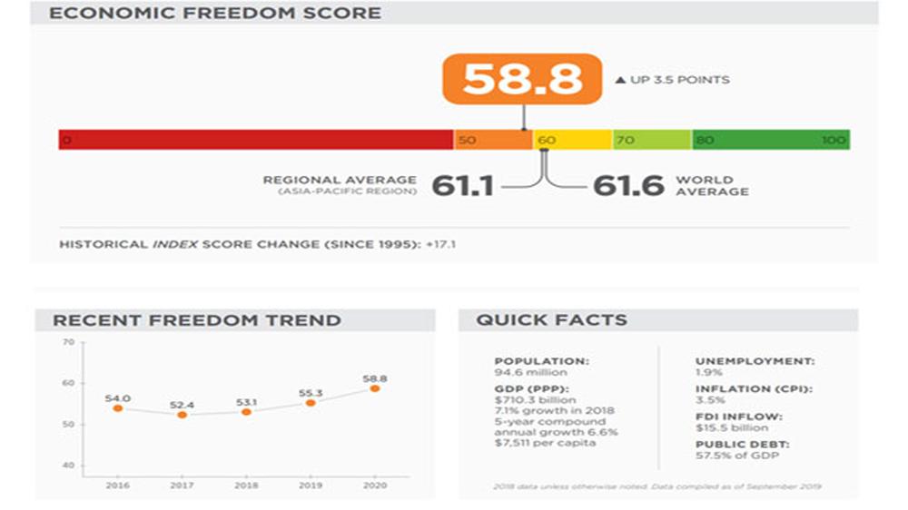 Thấy gì từ chỉ số tự do kinh tế Việt Nam 2020 tăng 23 bậc?